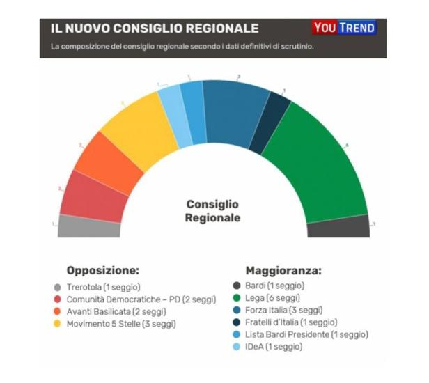 Basilicata Nuovo Consiglio Regionale Fonte YouTrend 2019.jpg