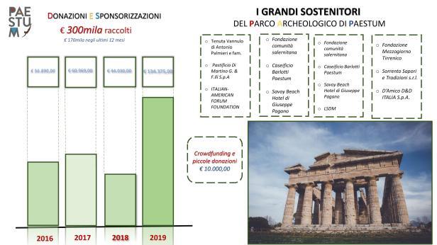 Dati raccolta fondi Paestum.jpg
