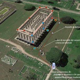 Sistemazione sensori Tempio di Nettuno